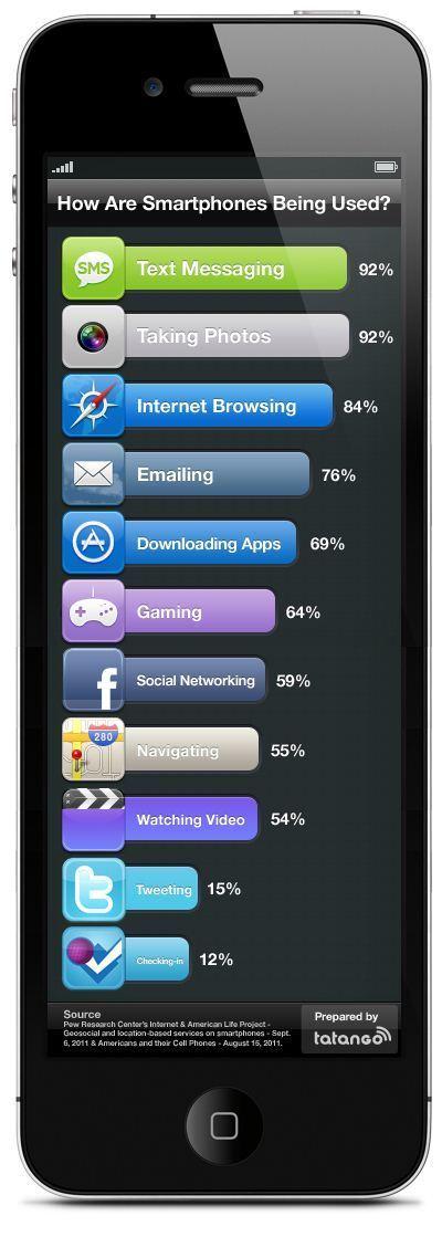 [Infographie] Comment les Smartphones sont utilisés ? | Technologie Au Quotidien | Scoop.it
