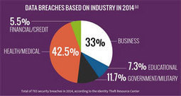 Data Security Breaches That Made History #Infographic #CyberSecurity | Career Fields | Scoop.it