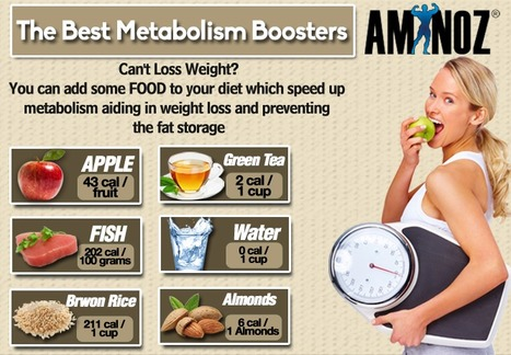 Metabolism Booster Diet | Aminoz Health and Sports Supplements | Scoop.it