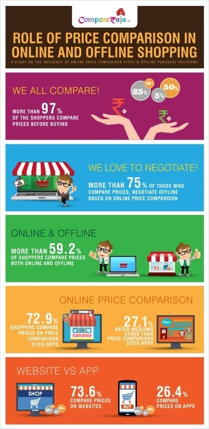 An Insight Into the Importance of Online Price Comparison | Online Shopping | Scoop.it