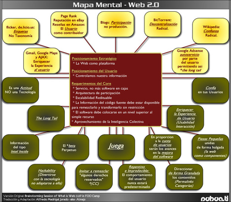 mapa_mental_20web20.jpg (1002x880 pixels) | Recopilaciones de Nociones básicas alrededor de la Web 2.0. | Scoop.it