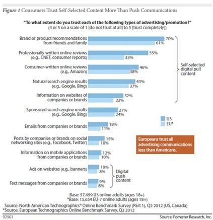 Propaganda ou conteúdo? A oportunidade do Branded Content para as empresas | Marketing de Conteudo | Scoop.it