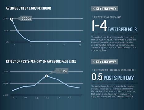 Quand publier sur les réseaux sociaux ? | Agence BWA - Veille | Scoop.it