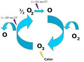 Zdz@Química y medio ambiente. Algunas respuestas. | DETERGENCY | Scoop.it