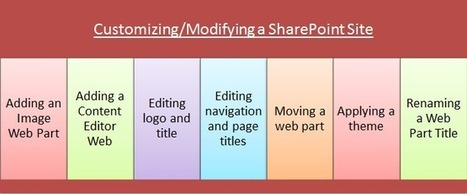 SharePoint Customization: Personalized Theme, Professional Site! | Office 365 Services | Scoop.it