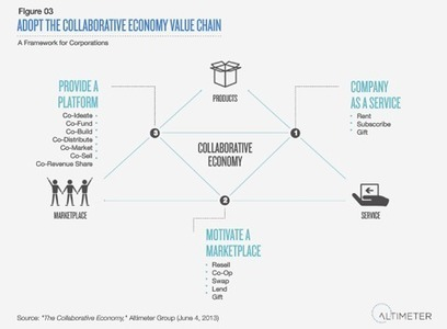 Research: Why Big Companies Must Join the Collaborative Economy | Culture and Technology | Scoop.it