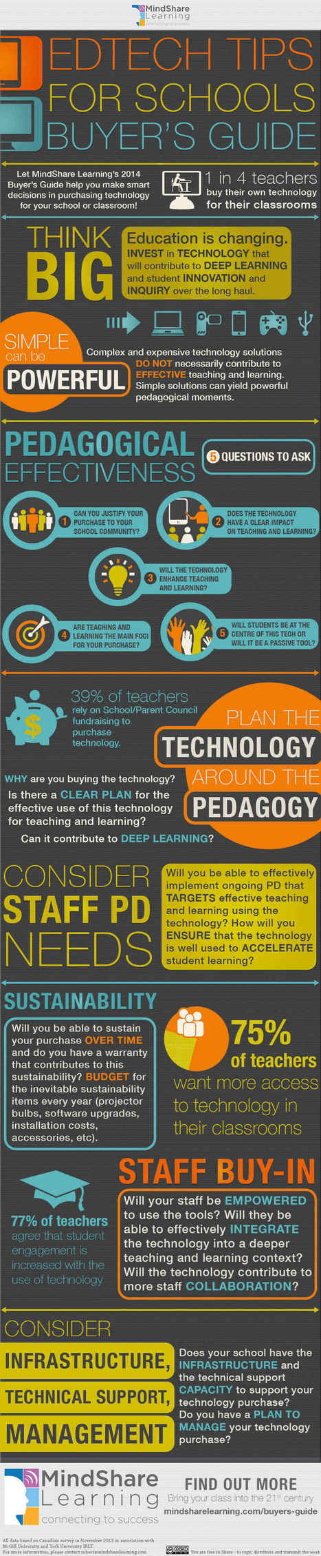 [Infographic] EdTech Tips for Schools Buyer's Guide 2014 - EdTechReview™ (ETR) | EdTechReview | Scoop.it