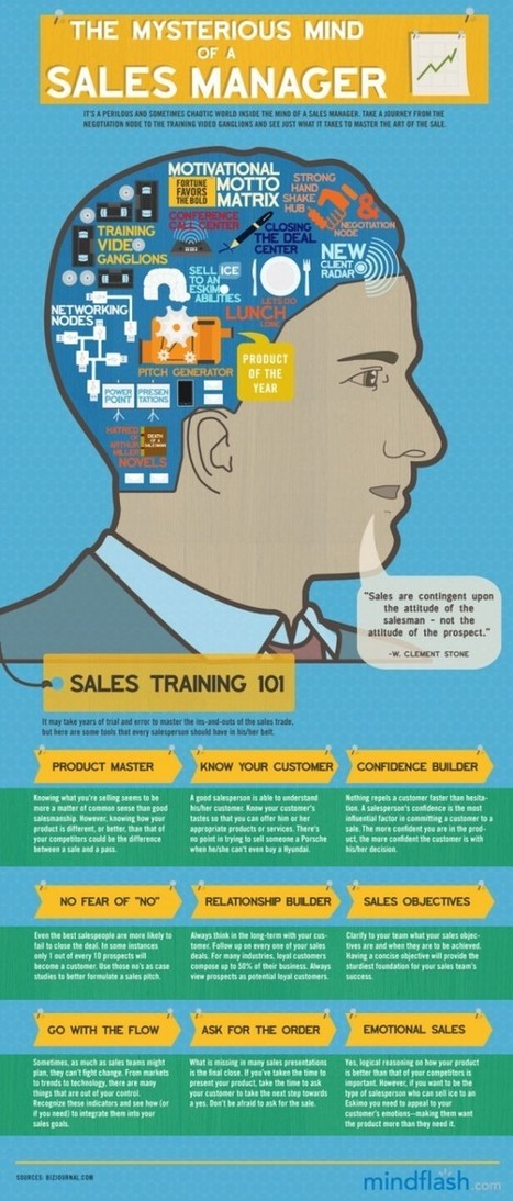 5 Amazing Sales Infographics | OpenView Labs | Championship Sales Organization | Scoop.it