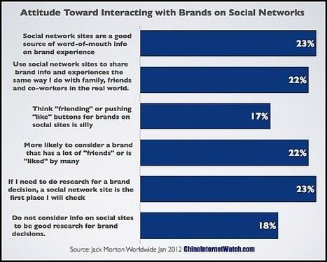 Comment les chinois utilisent les réseaux sociaux ? - | F&B Marketing | Scoop.it