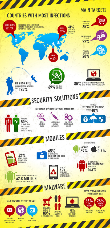 The state of IT security in 2013 - Computer Business Review (blog)   Security   Scoop.it