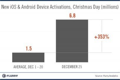 Rekordmange iPad under juletreet i år! | Skolebibliotek | Scoop.it