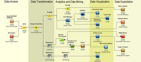 34 Top Free Data Mining Software - | Data Science | Scoop.it