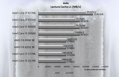 Test : AMD FX-9590 Black Edition | Modding | Scoop.it