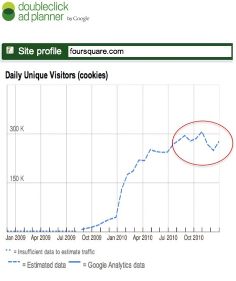 Foursquare's trafic stalled: Facebook places... | Social Networks & Social Media by numbers | Scoop.it