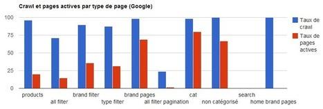 E-Commerçants, évitez les paginations ! | Médias et réseaux sociaux | Scoop.it
