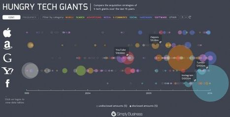 Content Outliers: Learning from the Web's Most Viral Content | MyEdu&PLN | Scoop.it