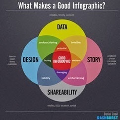 A Media Specialist's Guide to the Internet: Amazing! 74 Infographics for Teacher-Librarians | Learning Commons | Scoop.it