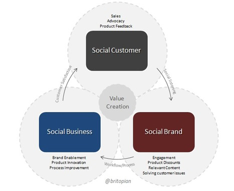 The Social Business Value Creation Model | Social Media Blog for Business | Michael Brito | Humanize | Scoop.it