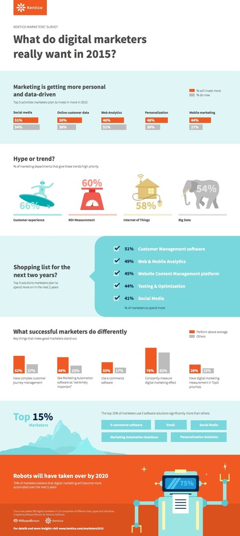 What Top Digital Marketers Do Differently [Infographic] | Consumer Empowered Marketing | Scoop.it