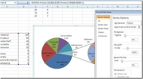 Financial Modeling: Vital Facts about Excel Functions & Charts | BI with Microsoft Tools | Scoop.it