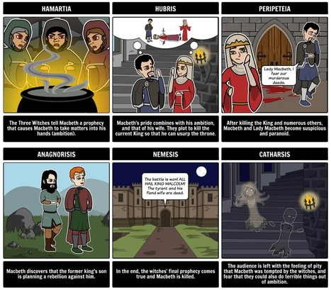 Storyboard That: An Inspired Lunchtime Activity | Creativity in the School Library | Scoop.it