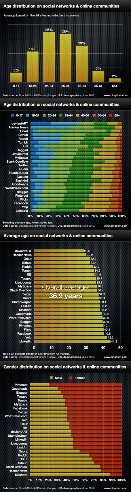 Social Network Demographics In 2012 | INFOGRAPHICS | Scoop.it