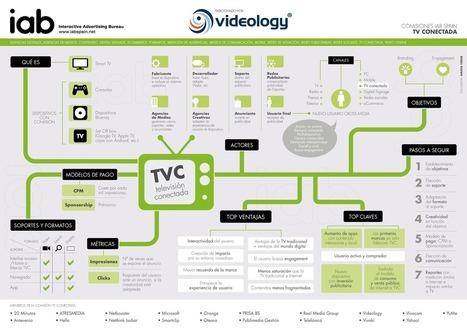 Infografía: la publicidad online en la TV conectada | TV Conectada | Scoop.it