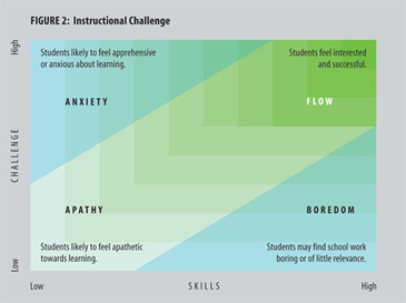 Flow - A Measure of Student Engagement | Emotional Intelligence and Social Emotional Learning | Scoop.it