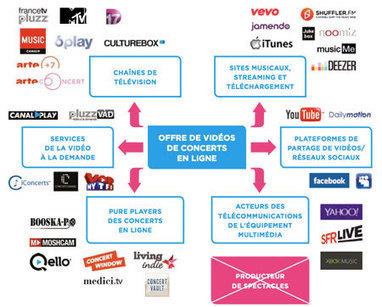 Spectacles en ligne : une nouvelle scène ? | Musique et Innovation | Scoop.it