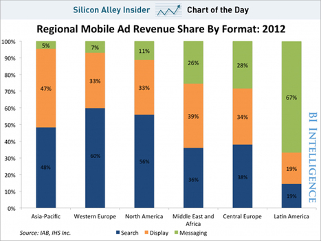 CHART OF THE DAY: Search Is Still The Main Source Of Mobile Ad Revenue | Mobile Advertising Insights | Scoop.it