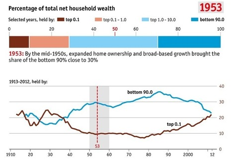 Wealth of America's top 0.1% is about to exceed that of bottom 90% | Peer2Politics | Scoop.it