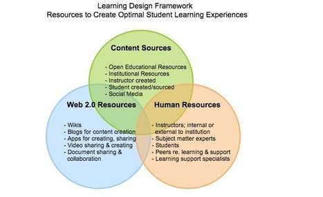 A Learning Design Framework for Educators to Create Optimal Learning Experiences | Modelos emergentes elearning | Scoop.it