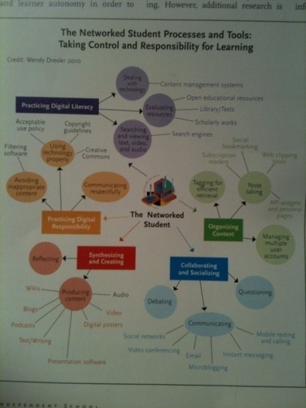 Structuring Personal Learning Environments for Students: Useful Guidance from Wendy Drexler | Internet 2013 | Scoop.it