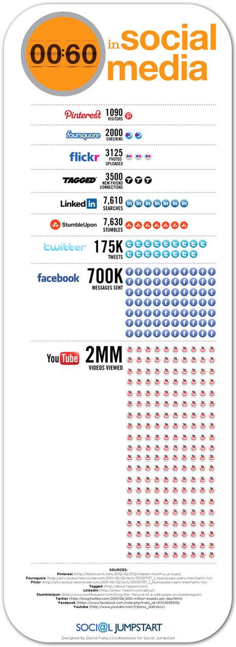 Wat gebeurt er allemaal op 60 seconden op sociale media? Nieuwste versie, met o.a.Pinterest   Twitter in de klas   Scoop.it