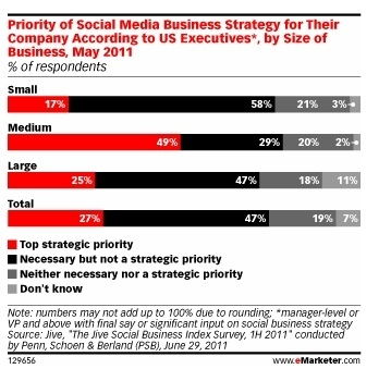 Marketing Executives Talk Social Media Strategy Then Don't Deliver | Social Media ROI and KPIs | Scoop.it