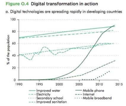 [Etude] Le numérique ne pèse que 5% du PIB de la France mais... | Usages web et mobiles, tendances et comportements d'achat | Scoop.it