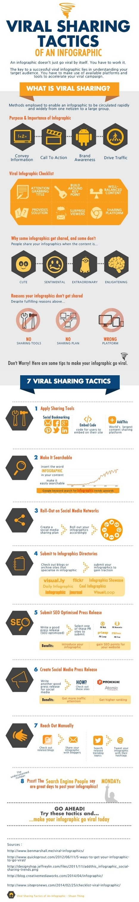 Viral Sharing Tactics of an Infographic - what and how | Inbound marketing, social and SEO | Scoop.it