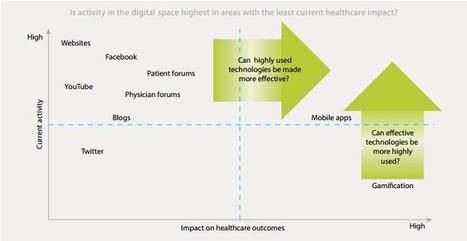 How does population health management meet social media? | Insurance Industry must applyc complexity reduction | Scoop.it