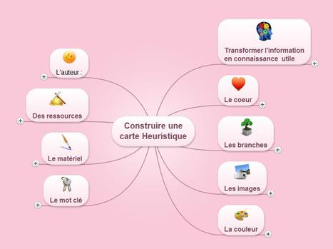 Construire une carte heuristique | Je, tu, il... nous ! | Scoop.it
