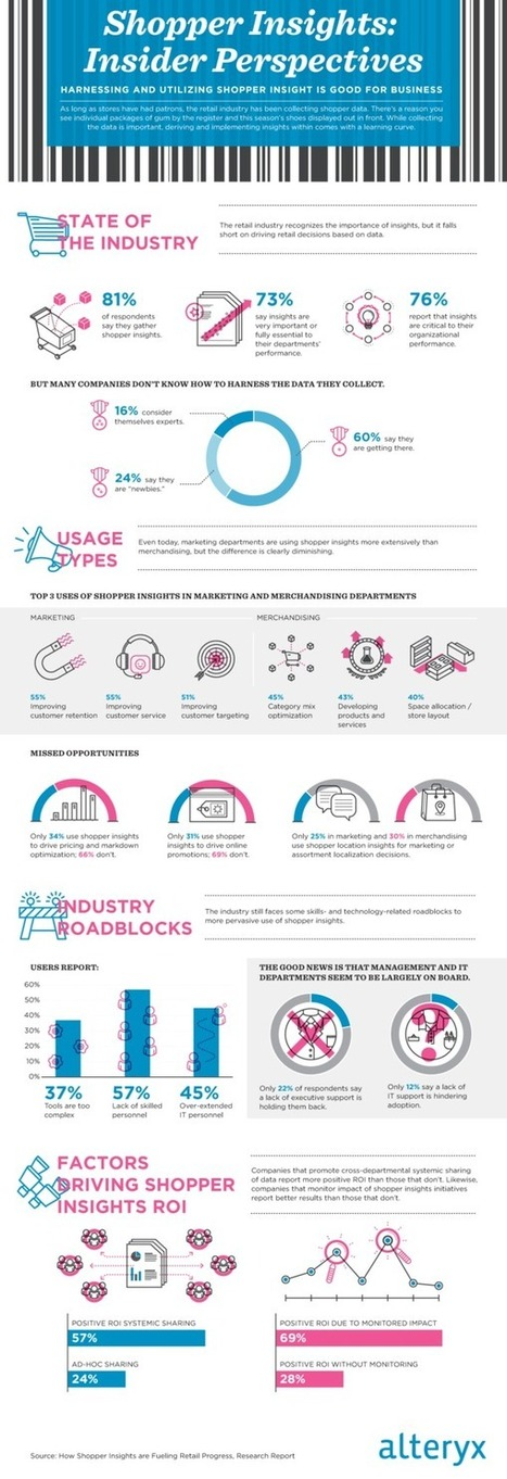 Big Data is Here: How About Actionable Insights? [Infographic] | MarketingHits | Scoop.it