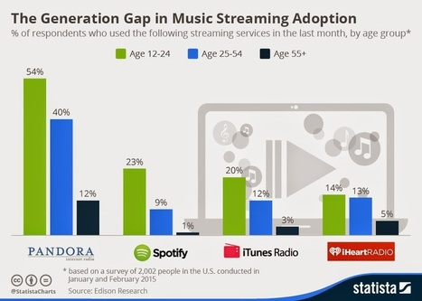 U.S.A : The Generation Gap In Music Streaming | Infos sur le milieu musical international | Scoop.it
