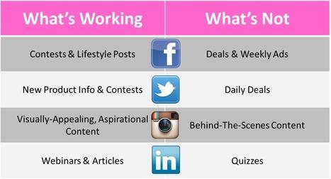 Social Media Content: Quality > Quantity | Ignite Social Media | SocialMoMojo Web | Scoop.it