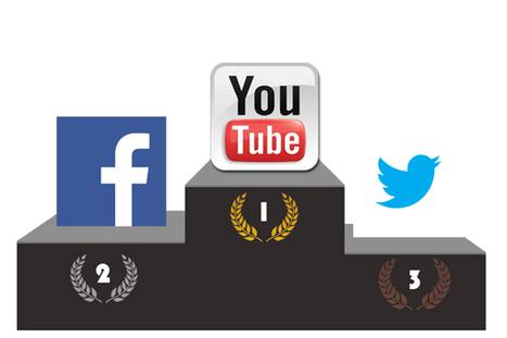 Quelle présence pour les réseaux sociaux… sur les réseaux sociaux ? [Etude] | Ozil Conseil | Présent & Futur, Social, Geek et Numérique | Scoop.it