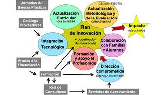 CuriositaTICs: ITE-innovación: Gestión del proyecto de innovación de centro educativo | EduTIC | Scoop.it