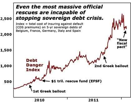The Danger of Systemic Collapse Is Far Greater Today Than at Almost Any Time Since the Debt Crisis Began | Countdown to Financial Armageddon | Scoop.it
