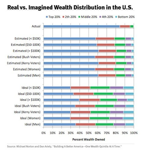 Behavioral Economics: Real vs. Perceived Wealth Distribution   Steadfast Finances   Behavioral Economics   Scoop.it