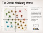 Getting strategic about content - Smart Insights Digital Marketing Advice | Content on content | Scoop.it