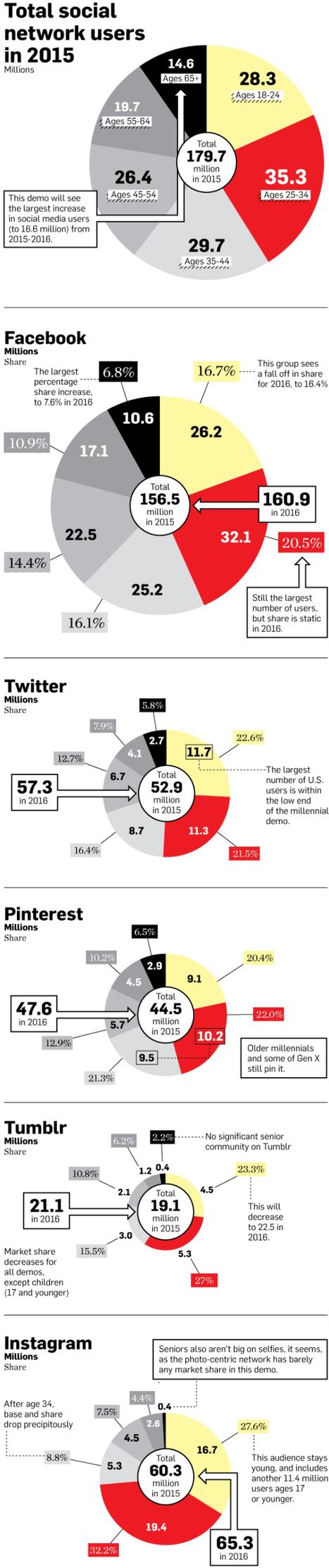 Sur quels réseaux sociaux iront les utilisateurs en 2016 ? | Geeks | Scoop.it