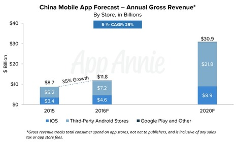 App Annie Mobile App Forecast: China to Surpass the US in 2016 - App Annie Blog   iPhone Marketing   Scoop.it