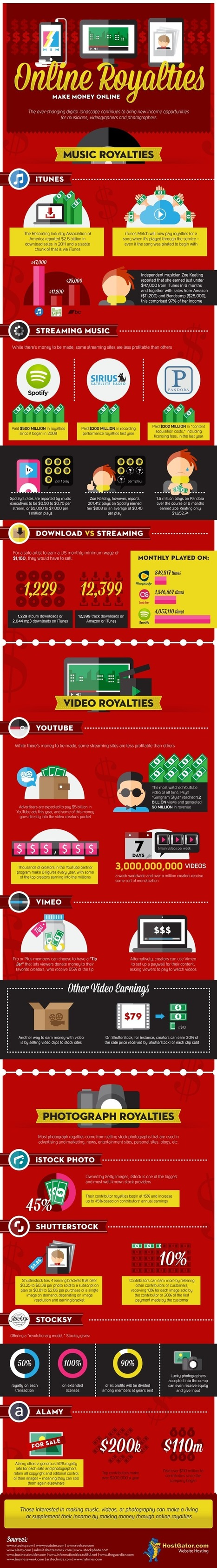 Infographic: Online Royalties, Make Money Online | HostGator Web ... | Make Hits on your Blog by Cococute Life | Scoop.it